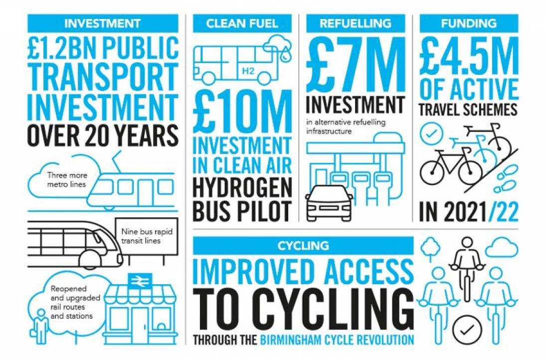 Key actions to improve air quality in Birmingham